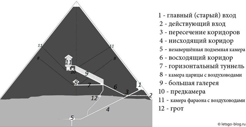 План пирамиды Хеопса