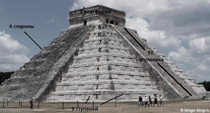 Чичен-Ица календарь майя